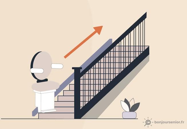 Illustration de monte escalier droit
